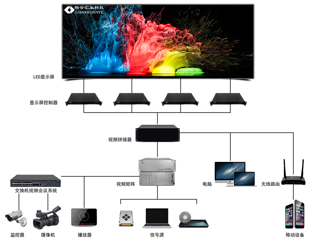 LED顯示屏拓撲圖